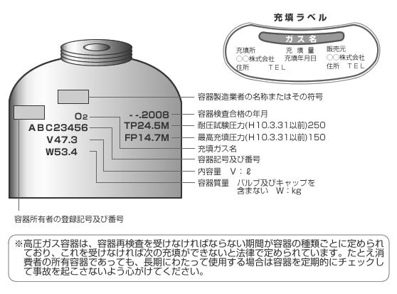 容器の刻印と充填ラベル